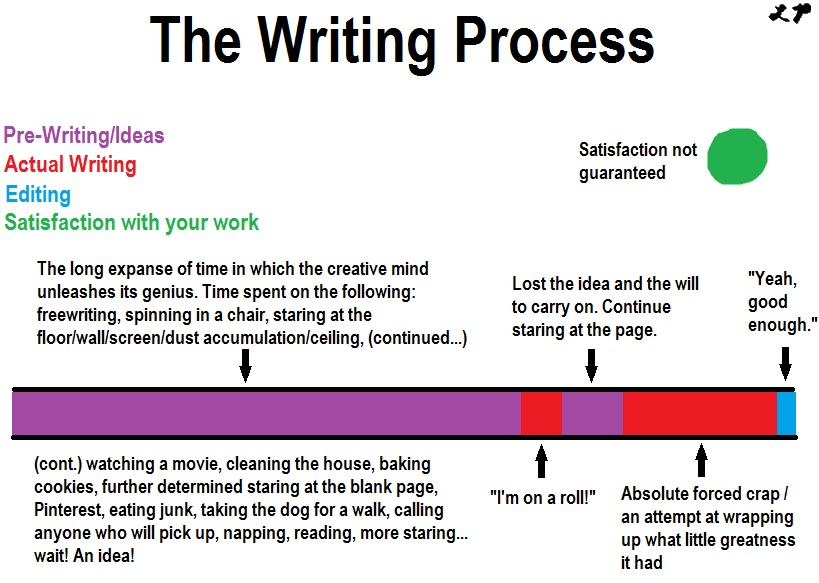 the creative writing time and life